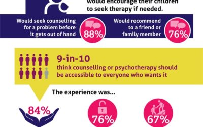 BACP Survey Reveals that Public Believes in Counselling